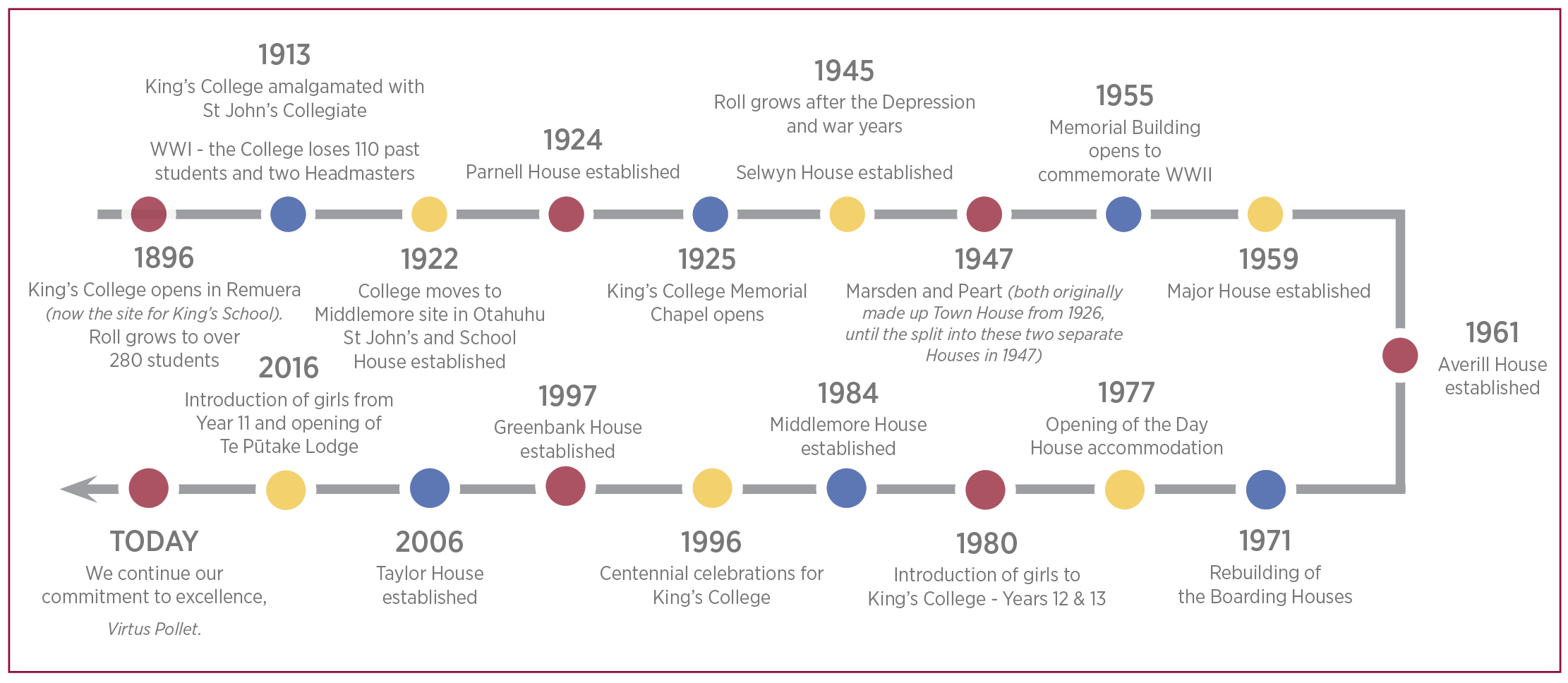 010600 About Kings Our History Timeline Image To Go At Bottom Of Page